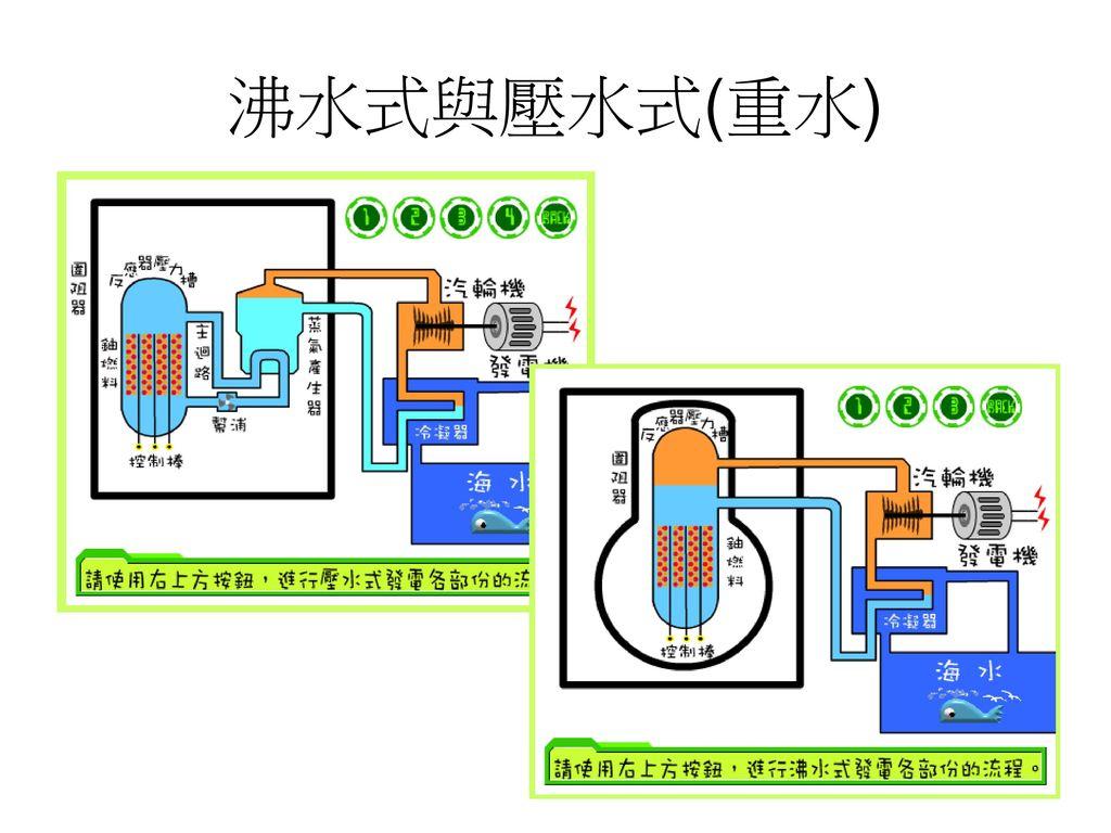 沸水式與壓水式(重水)