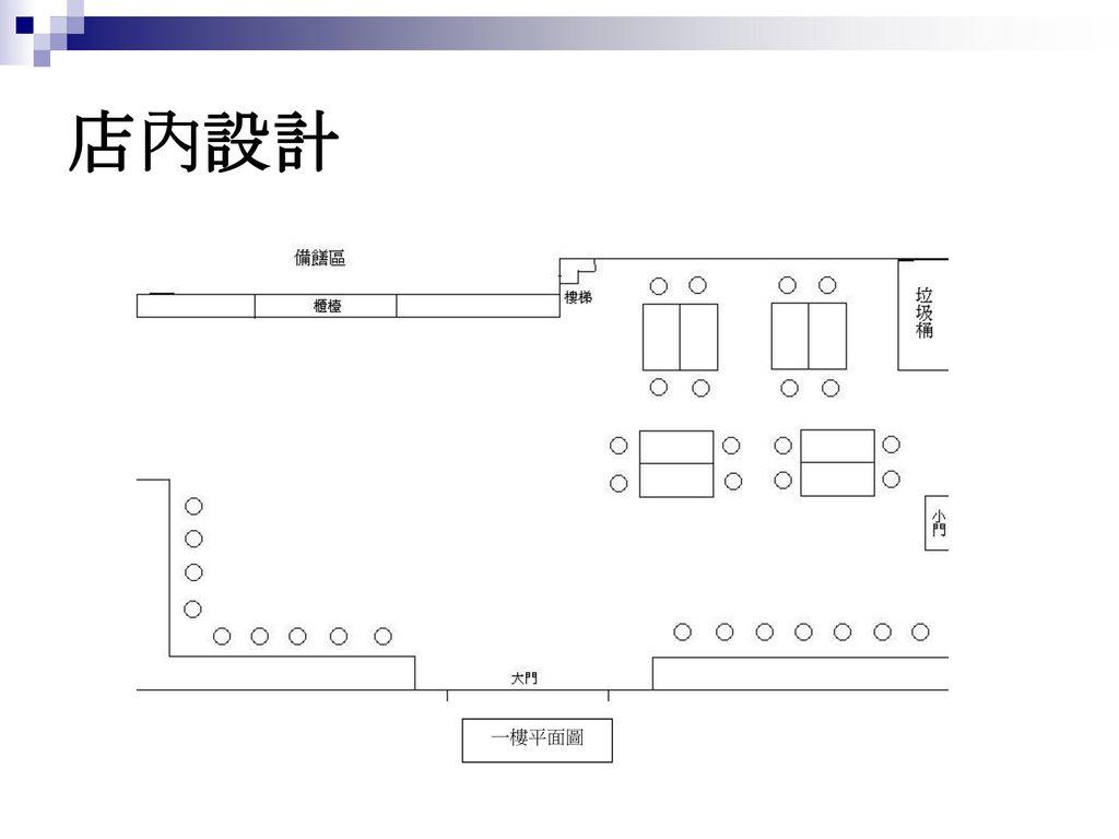 店內設計 一樓平面圖