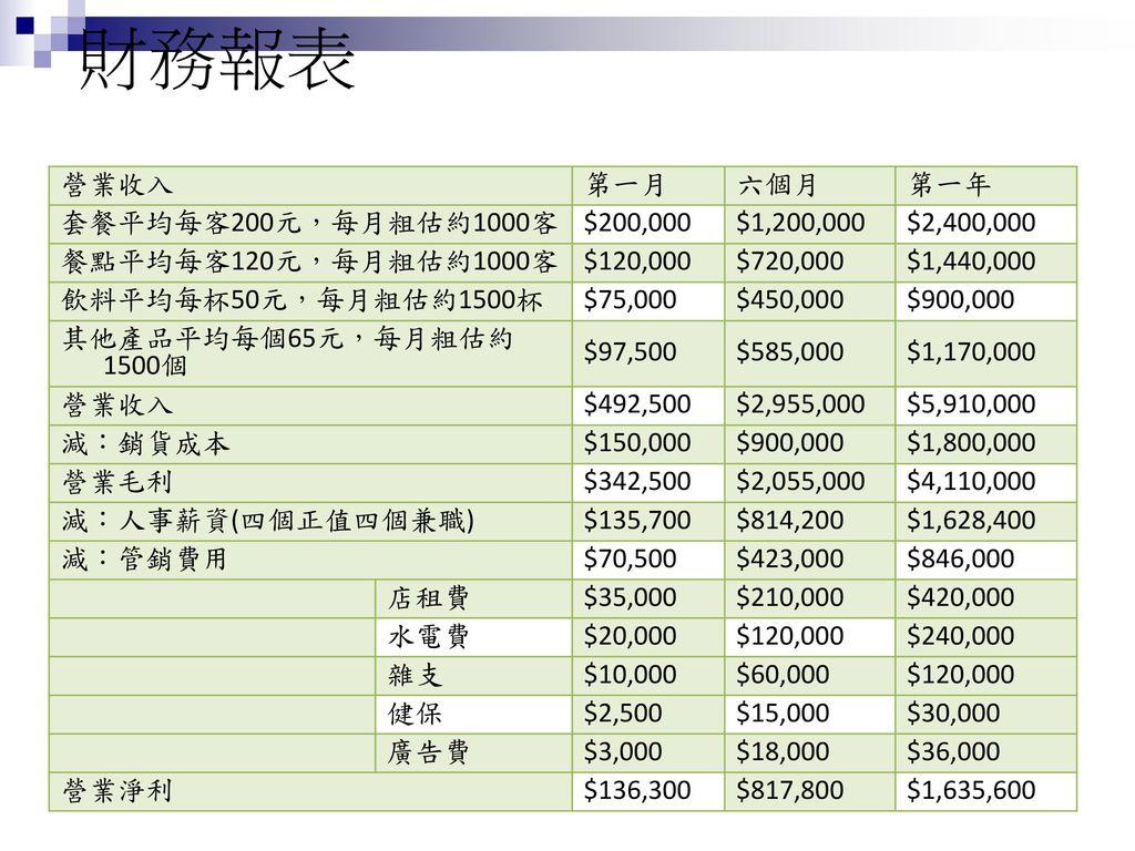財務報表 營業收入 第一月 六個月 第一年 套餐平均每客200元,每月粗估約1000客 $200,000 $1,200,000