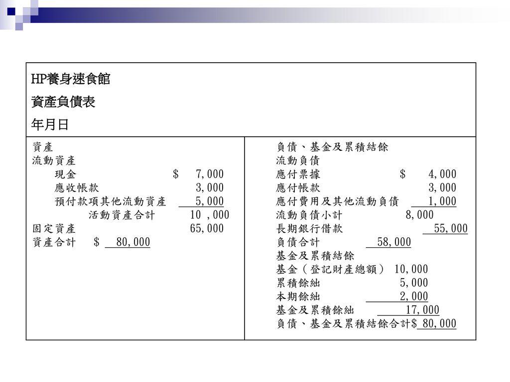 HP養身速食館 資產負債表 年月日 資產 流動資產 現金 $ 7,000 應收帳款 3,000 預付款項其他流動資產 5,000
