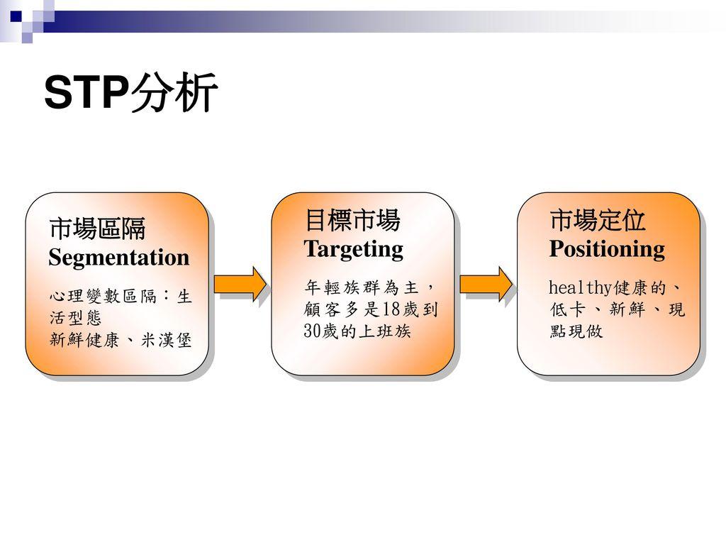 STP分析 目標市場 Targeting 市場定位 Positioning 市場區隔 Segmentation
