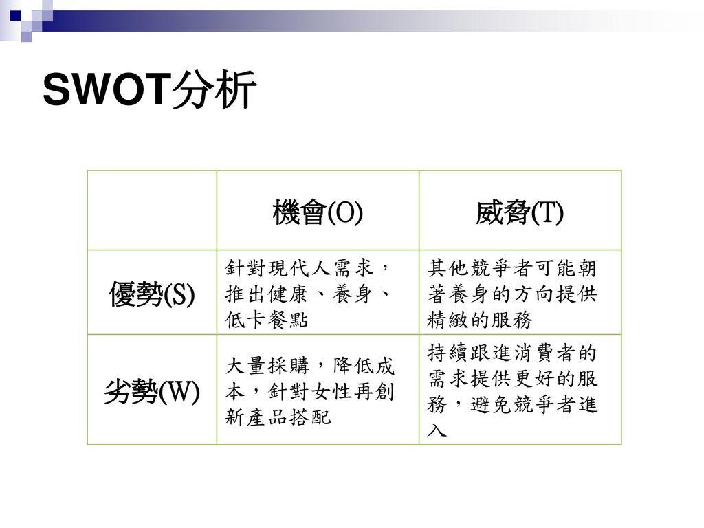 SWOT分析 機會(O) 威脅(T) 優勢(S) 劣勢(W) 針對現代人需求,推出健康、養身、低卡餐點
