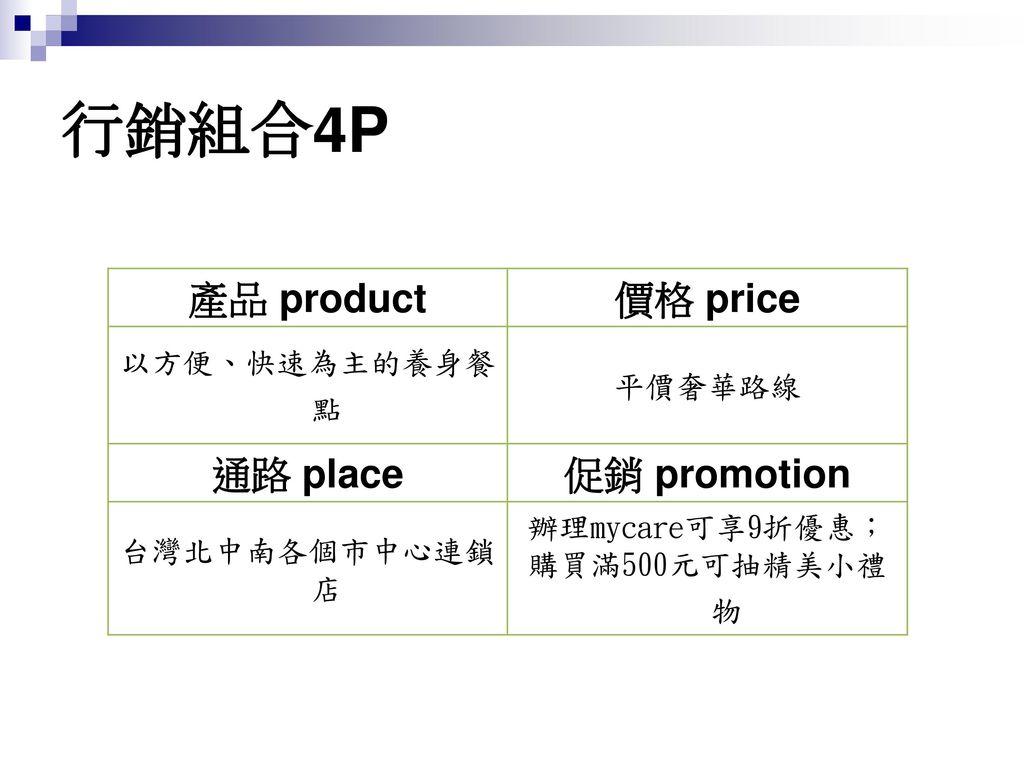 行銷組合4P 產品 product 價格 price 通路 place 促銷 promotion 以方便、快速為主的養身餐點 平價奢華路線