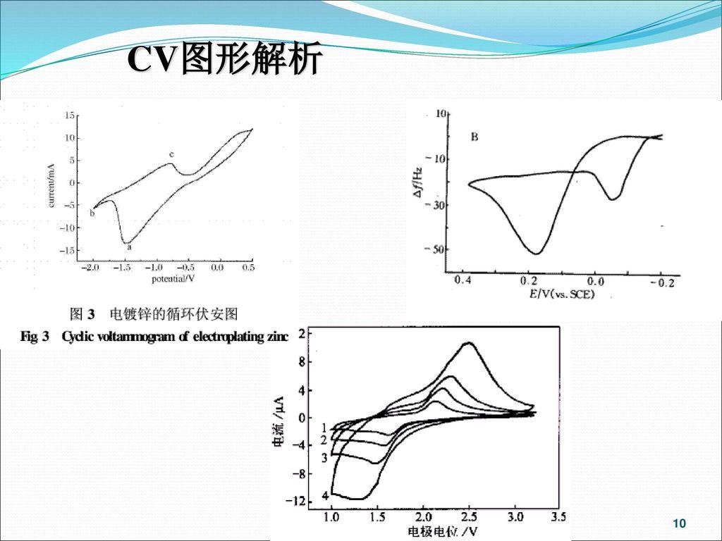 CV图形解析