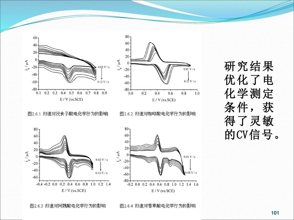 研究结果 优化了电化学测定条件,获得了灵敏的CV信号。