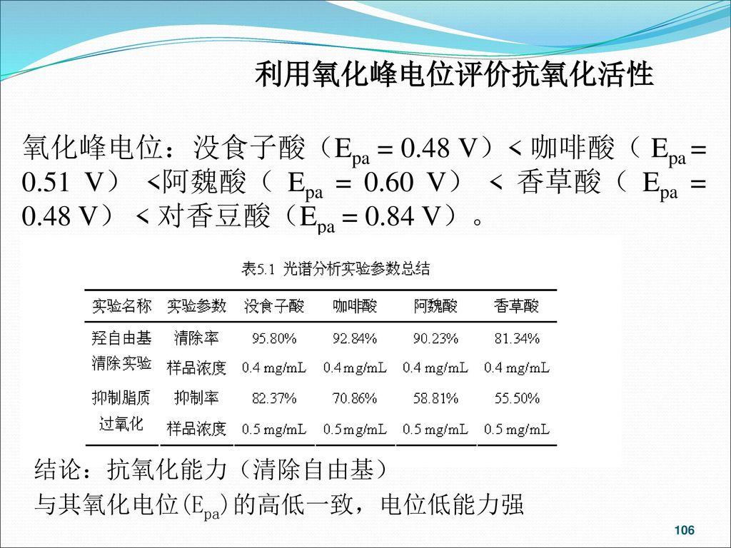利用氧化峰电位评价抗氧化活性 氧化峰电位:没食子酸(Epa = 0.48 V)< 咖啡酸( Epa = 0.51 V) <阿魏酸( Epa = 0.60 V) < 香草酸( Epa = 0.48 V) < 对香豆酸(Epa = 0.84 V)。