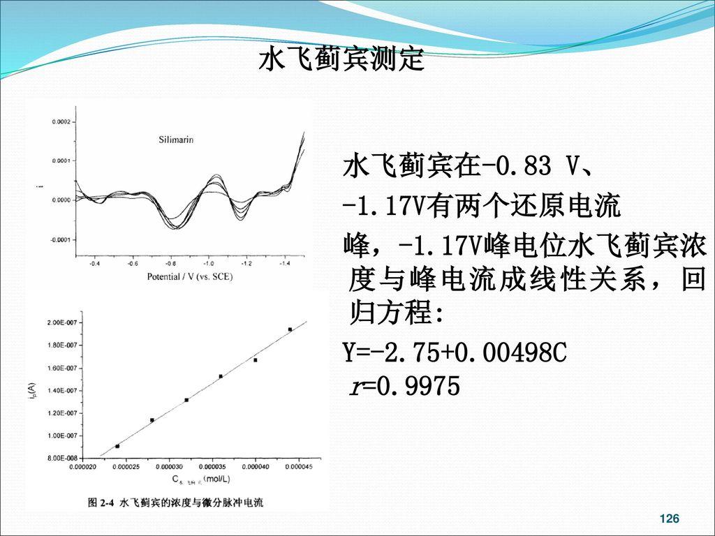 水飞蓟宾测定 水飞蓟宾在-0.83 V、 -1.17V有两个还原电流 峰,-1.17V峰电位水飞蓟宾浓度与峰电流成线性关系,回归方程: Y=-2.75+0.00498C r=0.9975