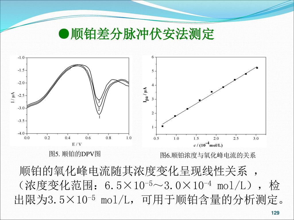●顺铂差分脉冲伏安法测定 图5. 顺铂的DPV图. 图6.顺铂浓度与氧化峰电流的关系.
