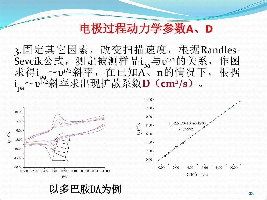 电极过程动力学参数A、D 3.固定其它因素,改变扫描速度,根据Randles-Sevcik公式,测定被测样品ipa与υ1/2的关系,作图求得ipa~υ1/2斜率,在已知A、n的情况下,根据ipa~υ1/2斜率求出现扩散系数D(cm2/s)。