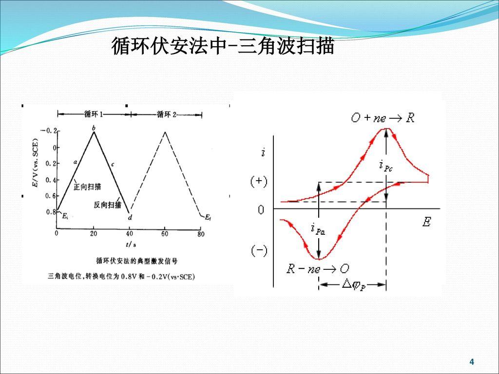循环伏安法中-三角波扫描