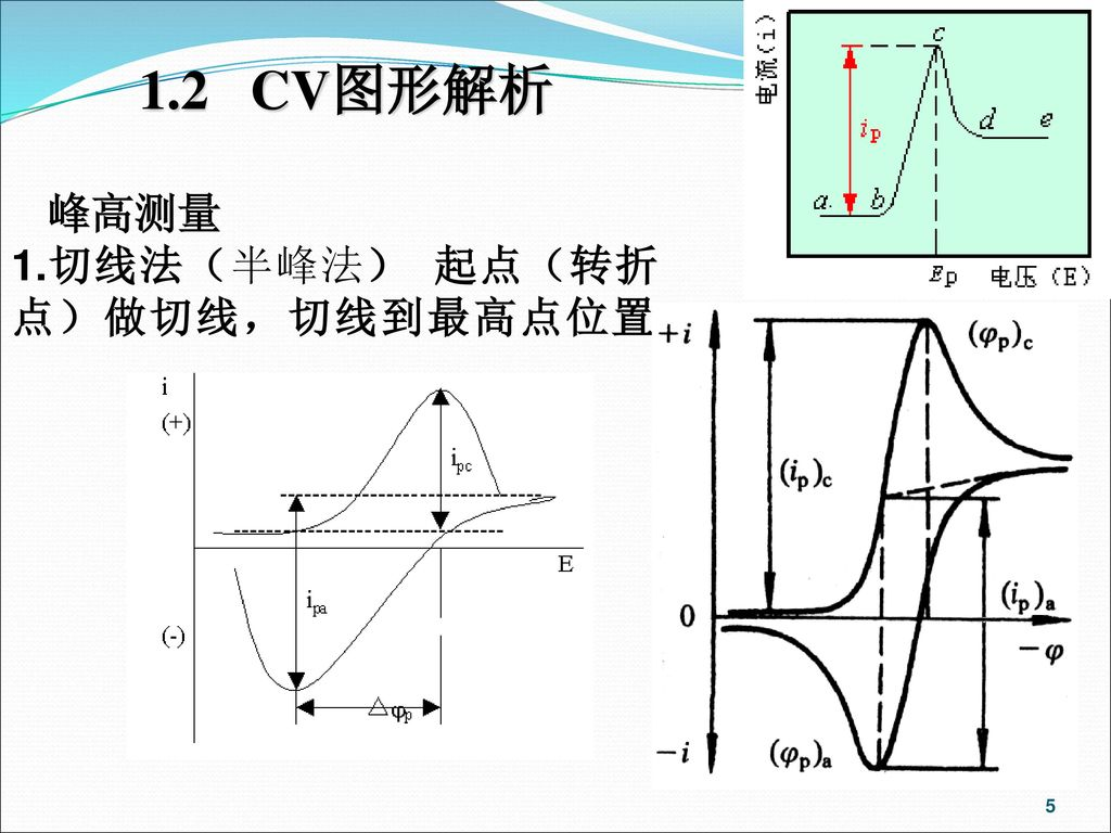 1.2 CV图形解析 峰高测量 1.切线法(半峰法) 起点(转折点)做切线,切线到最高点位置。