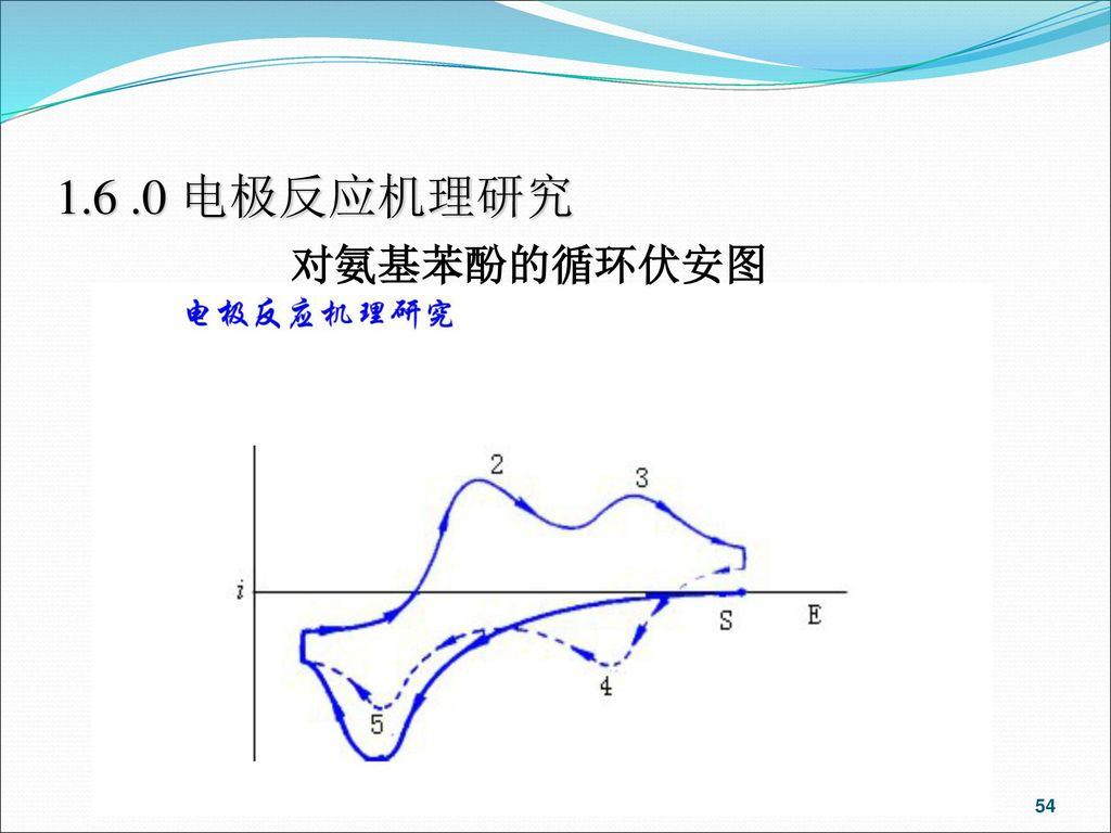 1.6 .0 电极反应机理研究 对氨基苯酚的循环伏安图