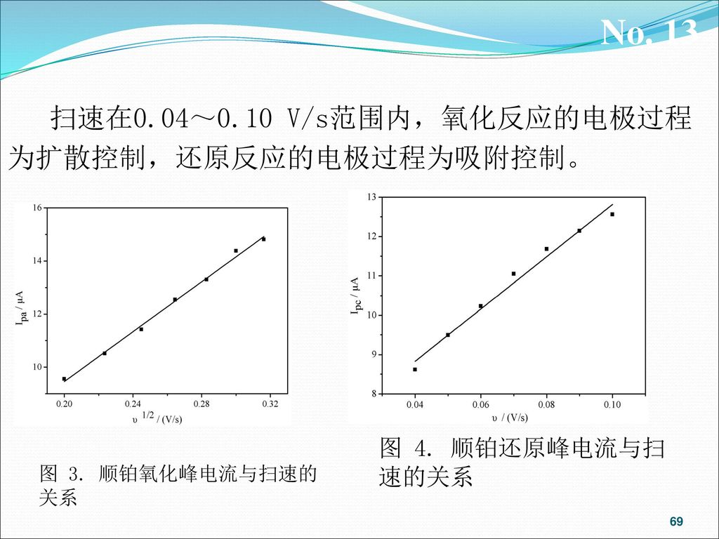 No. 13 扫速在0.04~0.10 V/s范围内,氧化反应的电极过程为扩散控制,还原反应的电极过程为吸附控制。