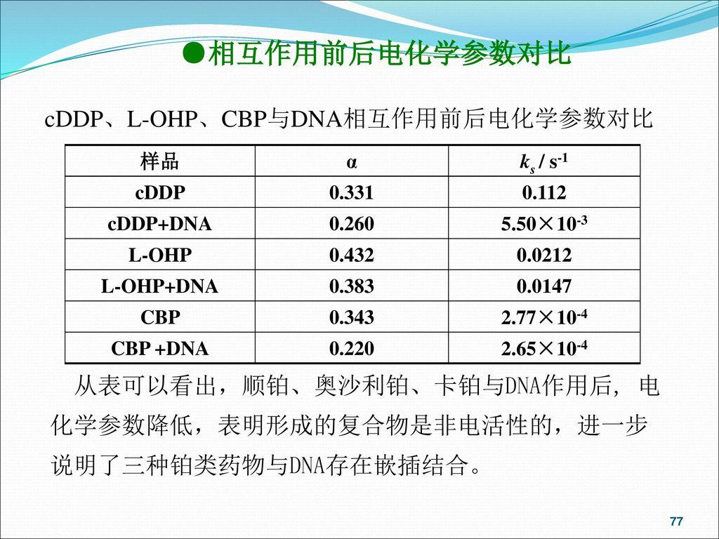 ●相互作用前后电化学参数对比 cDDP、L-OHP、CBP与DNA相互作用前后电化学参数对比