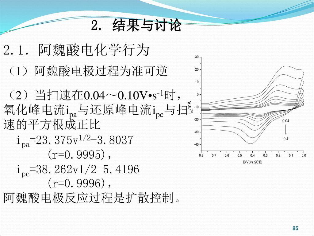 2. 结果与讨论 2.1.阿魏酸电化学行为 (1)阿魏酸电极过程为准可逆