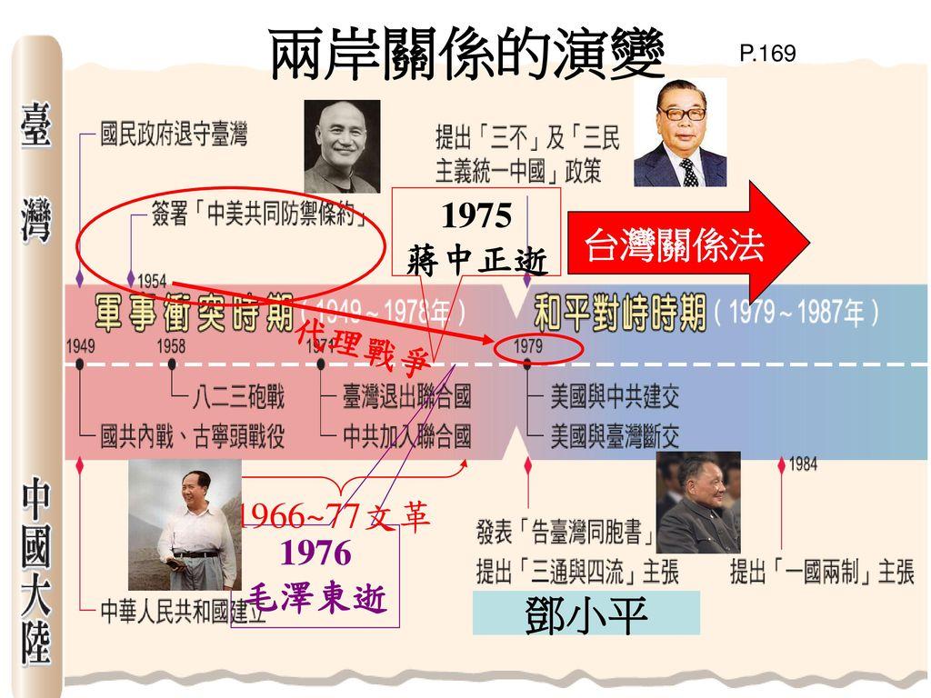 兩岸關係的演變 P.169 台灣關係法 1975 蔣中正逝 代理戰爭 1966~77文革 1976 毛澤東逝 鄧小平