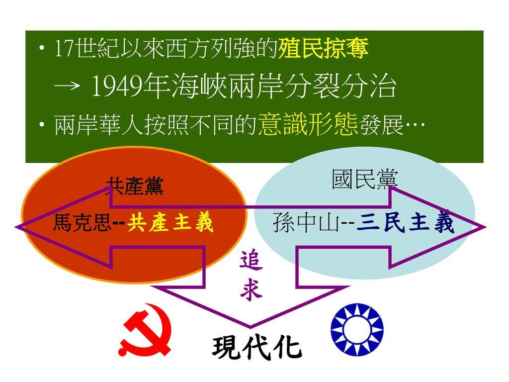 現代化 追 求 17世紀以來西方列強的殖民掠奪 → 1949年海峽兩岸分裂分治 兩岸華人按照不同的意識形態發展… 國民黨 孫中山--三民主義