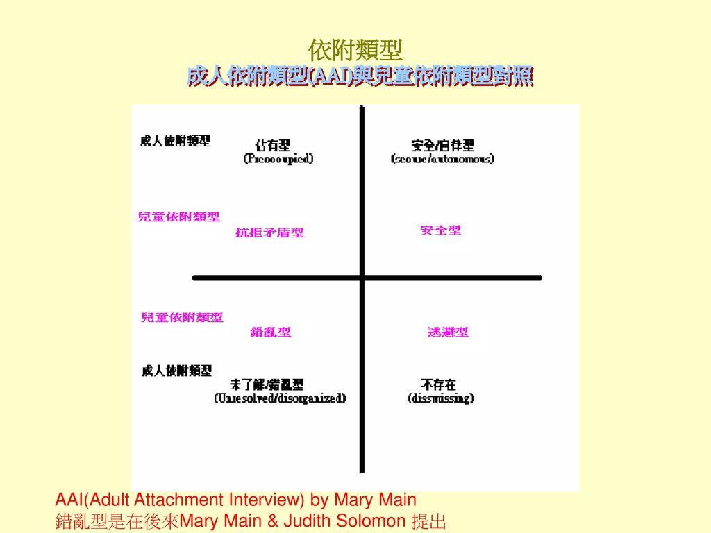 成人依附類型(AAI)與兒童依附類型對照
