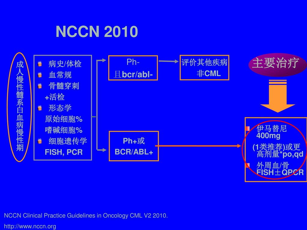 Chronic granulocytic leukemia cgl for Bcr abl fish