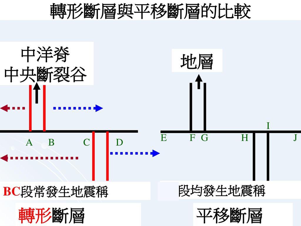 轉形斷層與平移斷層 轉形斷層