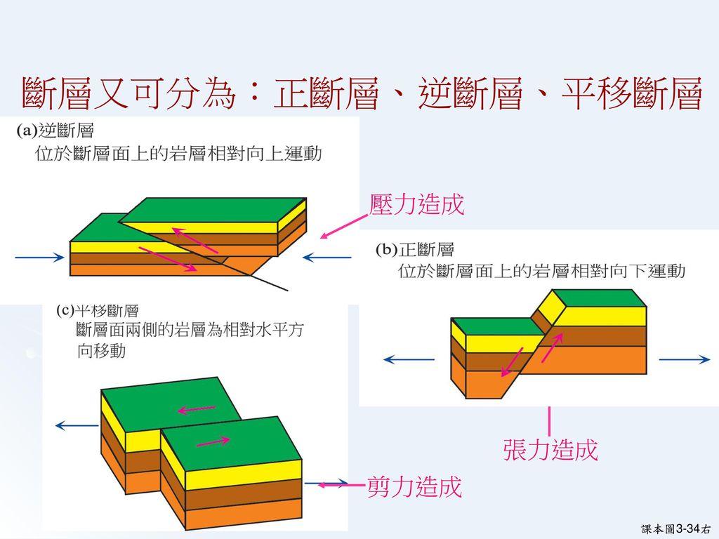 斷層的種類 地震是地底下發生斷層所引起的 破裂面 上 磐 下 磐