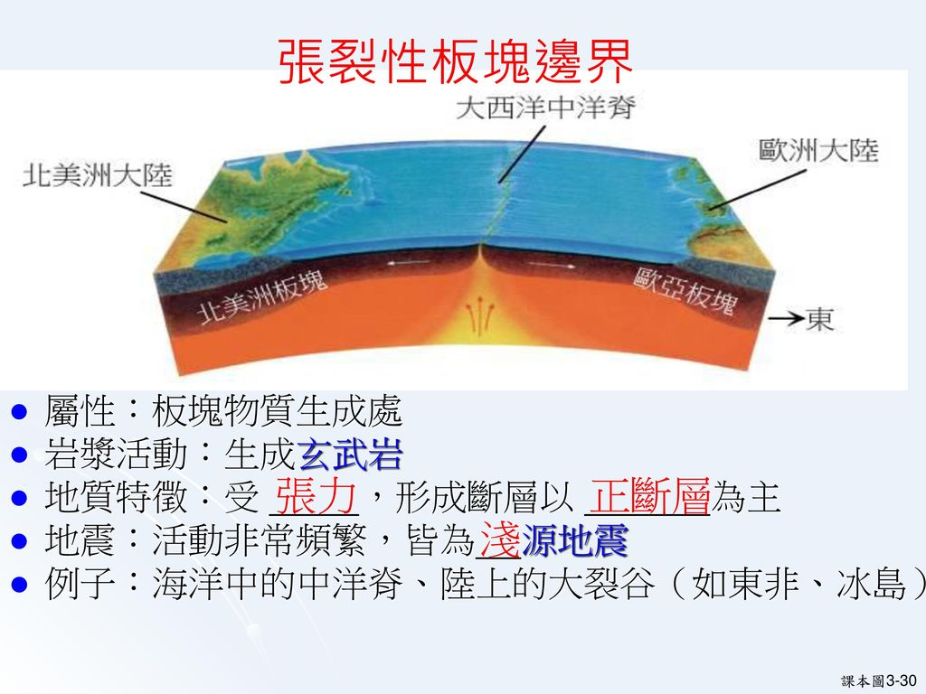斷層依其相對 位移的型式 可分為 正斷層 逆斷層 平移斷層