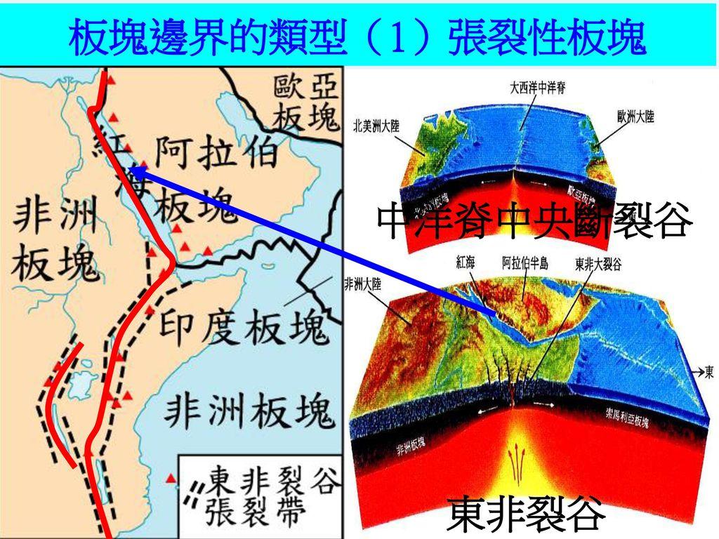 張裂性的板塊邊界,分別在(a)大西洋中洋脊,造成一系列海中火山脊及地震活動,(b)東非大陸上造成裂谷,是板塊剛開始要分離時的狀態
