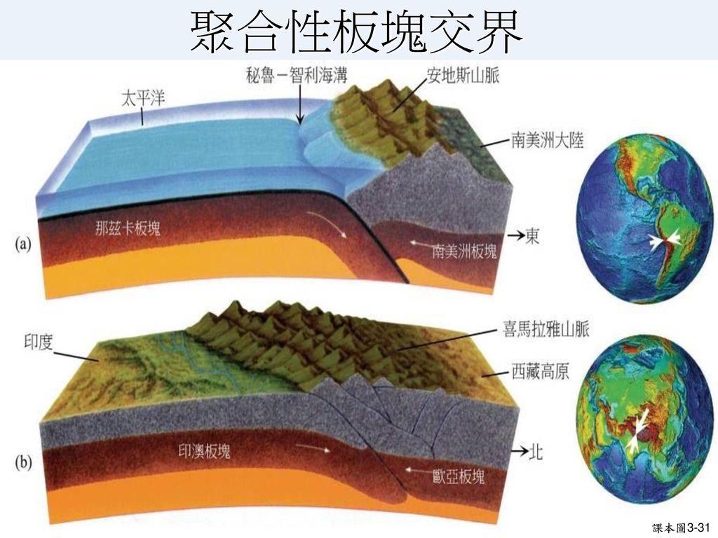 板塊邊界的類型(2)聚合性板塊 安地斯山 喜馬拉雅山