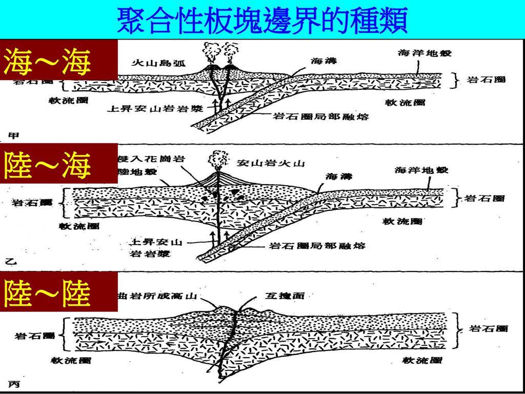 聚合性板塊交界 課本圖3-31