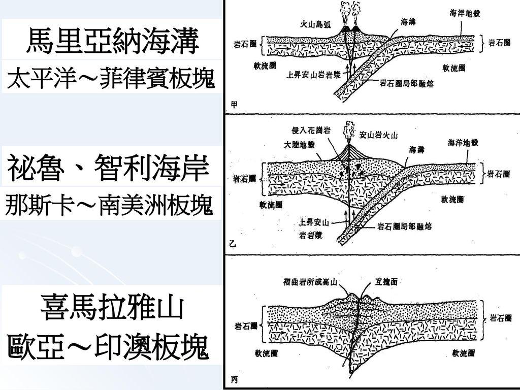 聚合性板塊邊界的種類 海~海 陸~海 陸~陸