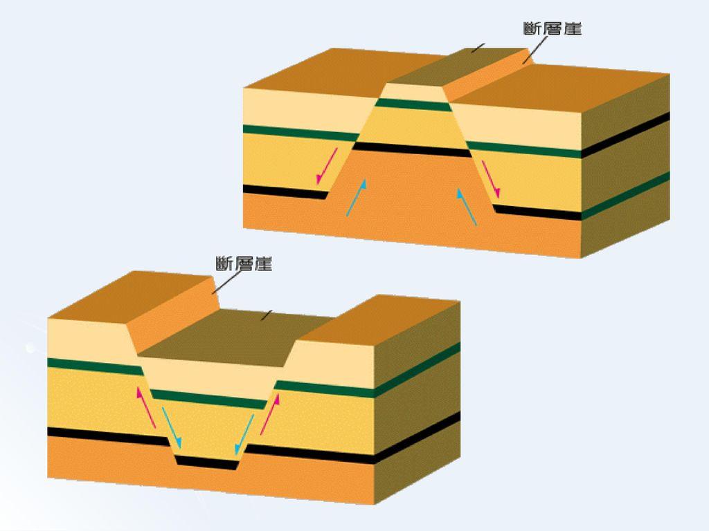 板塊邊界(2)與各種地質現象 因____聚合___作用 地 地震頻繁 ___淺~深__ _地震皆有 地震 質 活動 現 象 岩漿