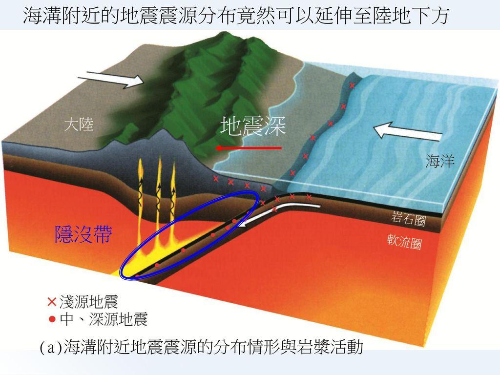 (c)地函中板塊運動的示意圖,注意它的規模非常龐大,故速度可說是非常緩慢。