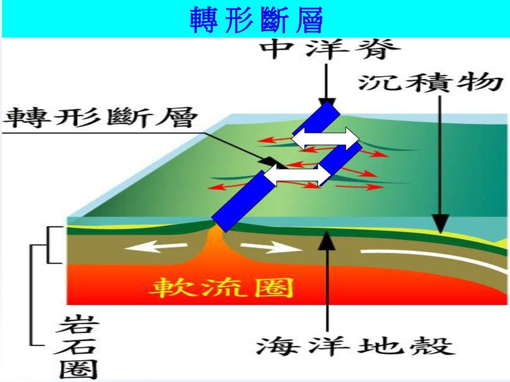 板塊邊界的類型(3)錯動性板塊