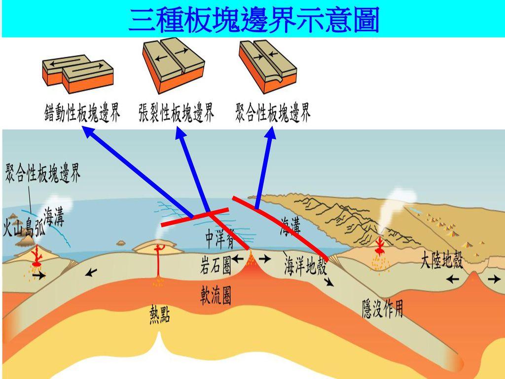 板塊邊界(3)與各種地質現象 因_剪力_作用 地 質 現 象 地震 活動 地震頻繁 以淺源地震為主 岩漿 無 地形 特徵 轉形斷層 示例