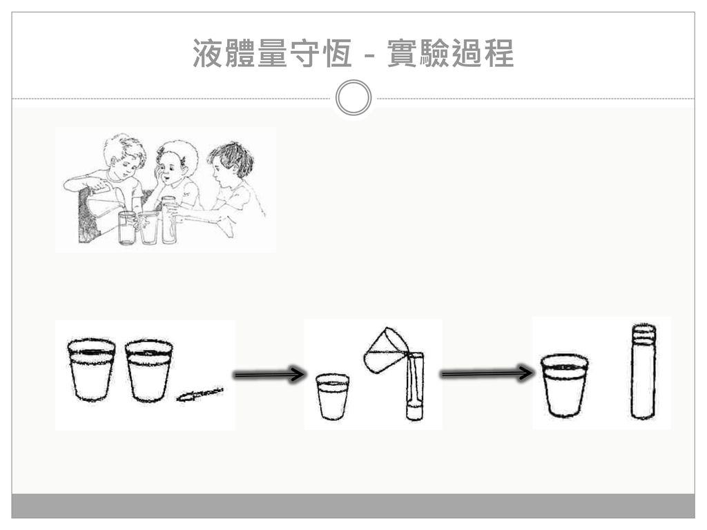 液體量守恆-實驗過程
