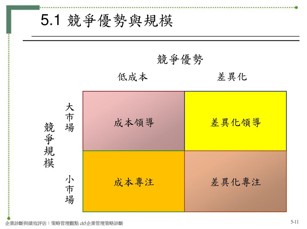 競爭規模 5.1 競爭優勢與規模 競爭優勢 低成本 差異化 成本領導 差異化領導 成本專注 差異化專注 大市場 小市場