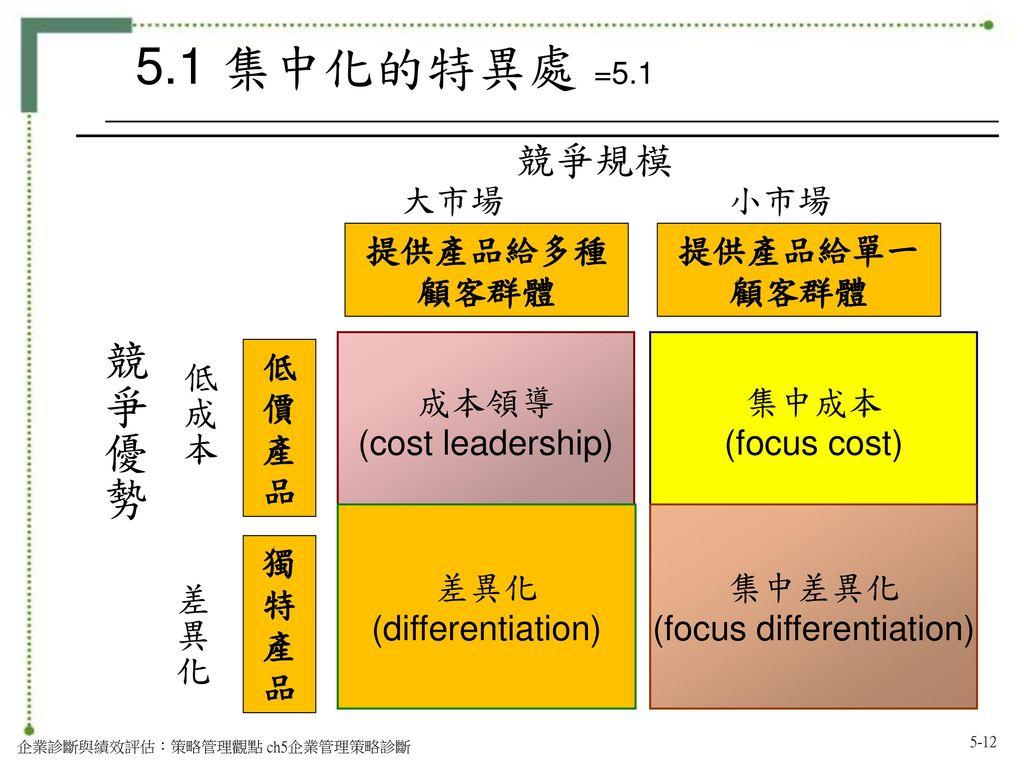 (focus differentiation)