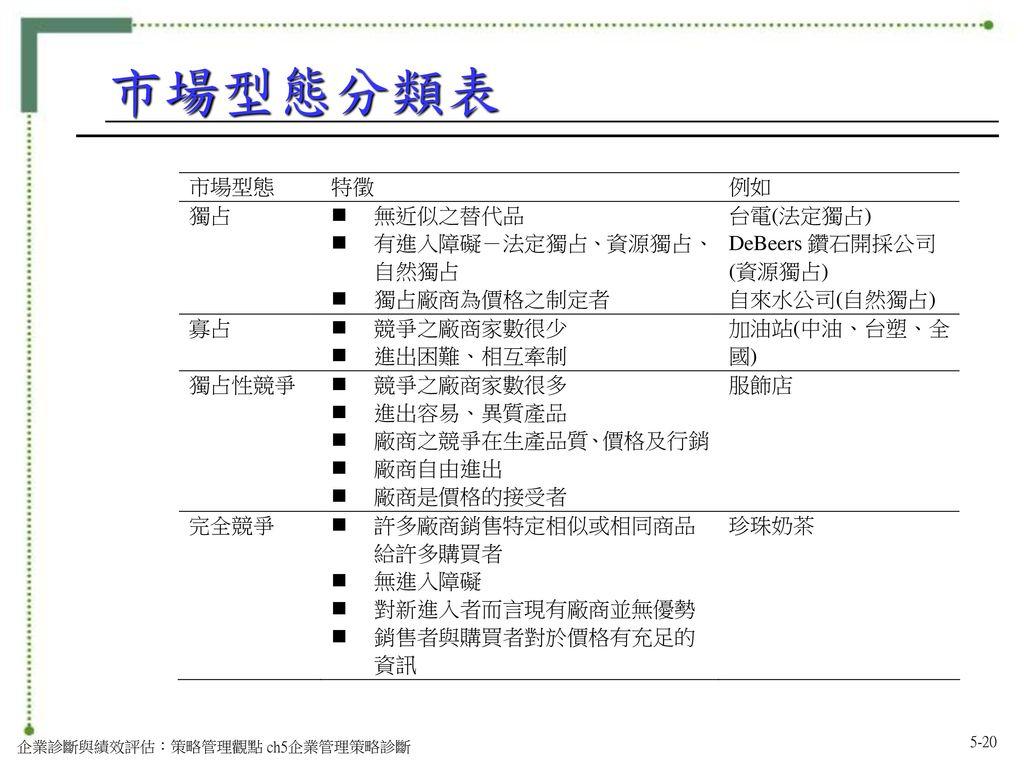 市場型態分類表 企業診斷與績效評估:策略管理觀點 ch5企業管理策略診斷