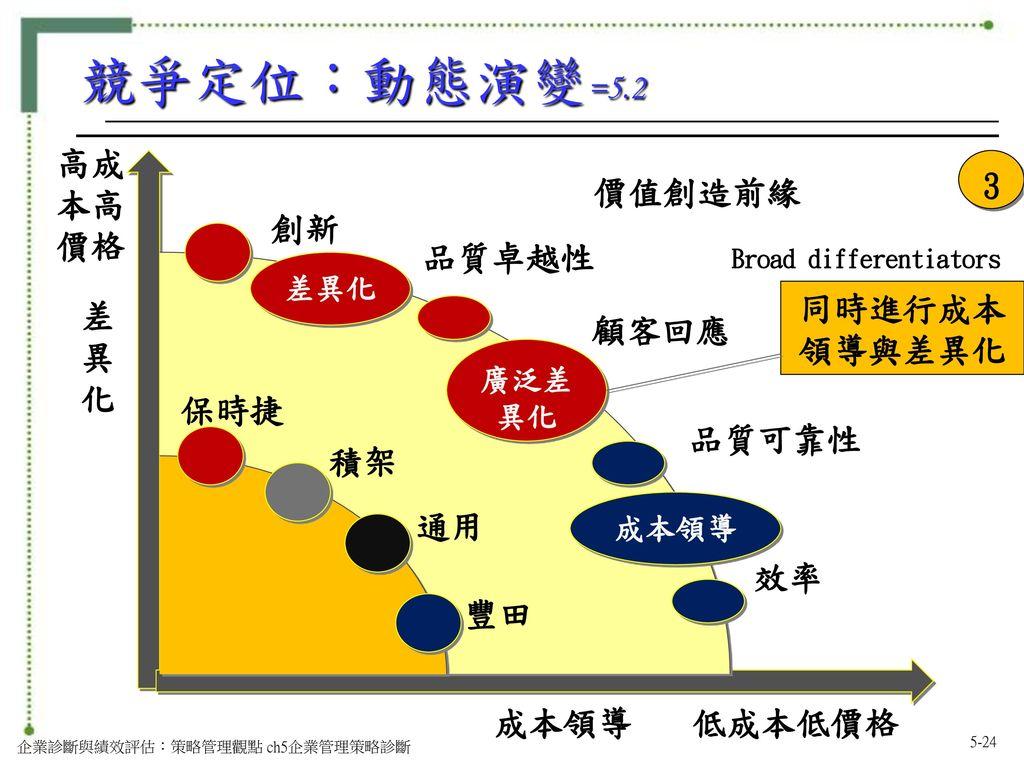 Broad differentiators