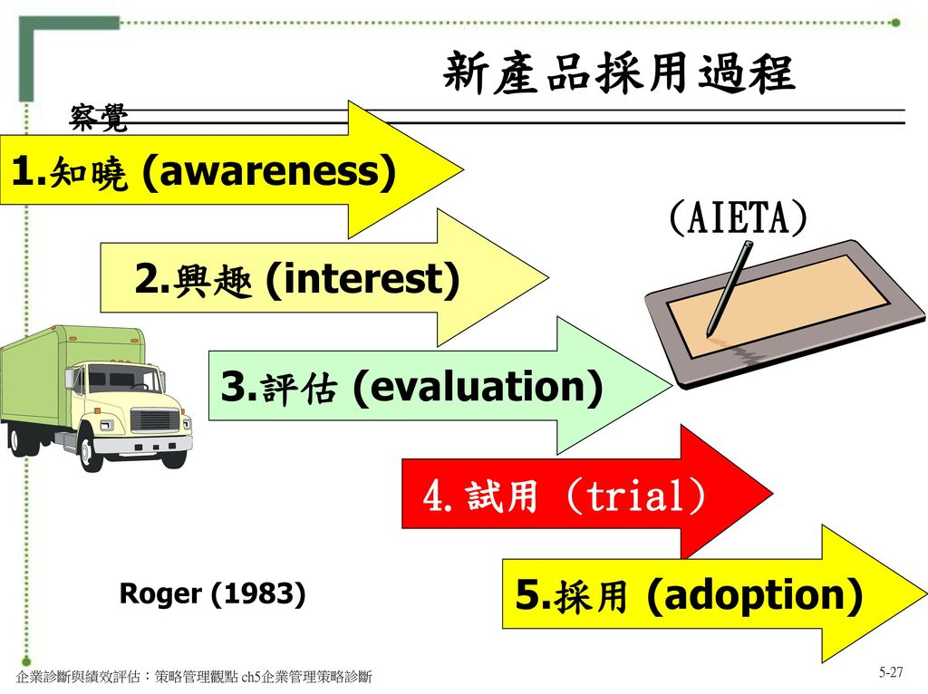 新產品採用過程 1.知曉 (awareness) (AIETA) 2.興趣 (interest) 3.評估 (evaluation)