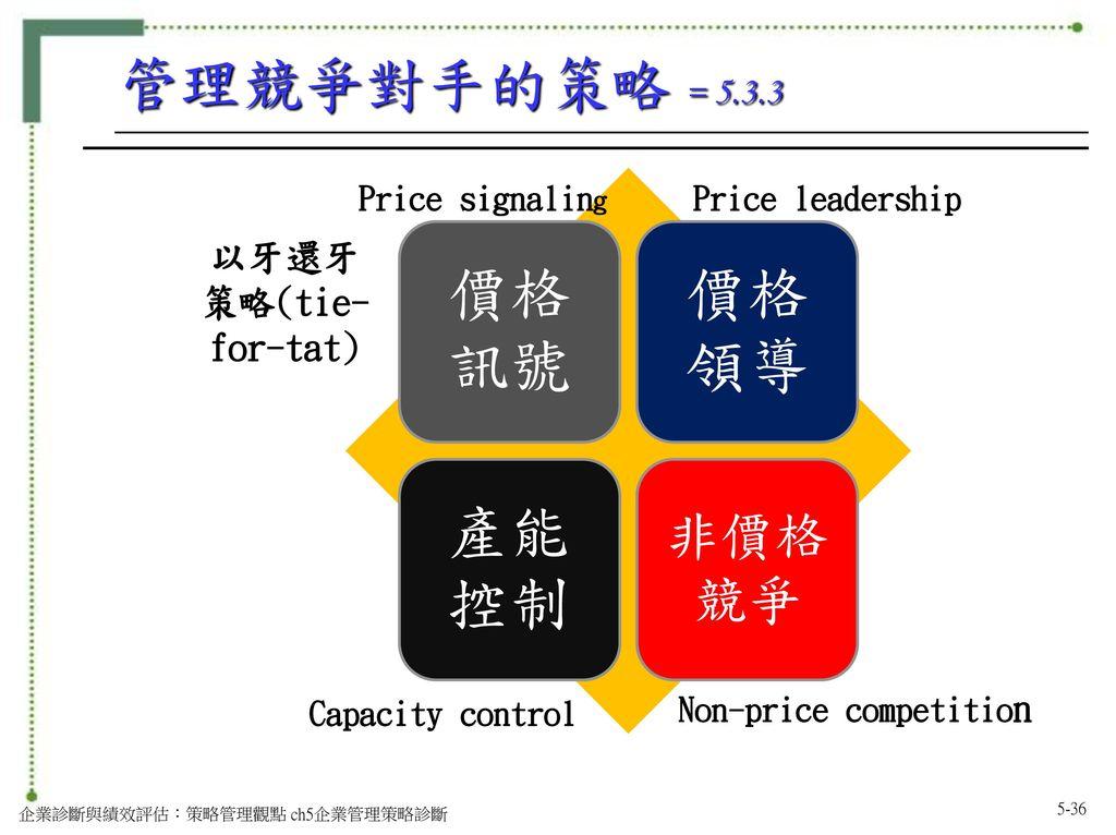 Non-price competition