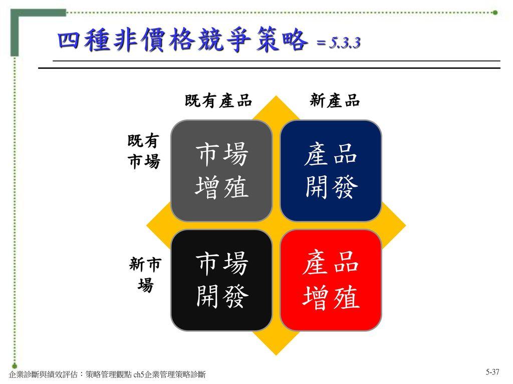 四種非價格競爭策略 = 5.3.3 市場增殖 產品開發 市場開發 既有產品 新產品 既有市場 新市場