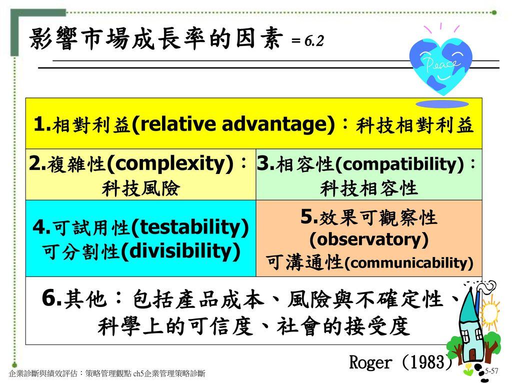 1.相對利益(relative advantage):科技相對利益 可溝通性(communicability)