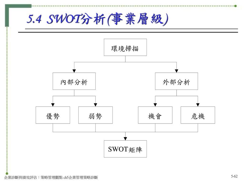 5.4 SWOT分析(事業層級) 環境掃描 內部分析 外部分析 優勢 弱勢 機會 危機 SWOT 矩陣