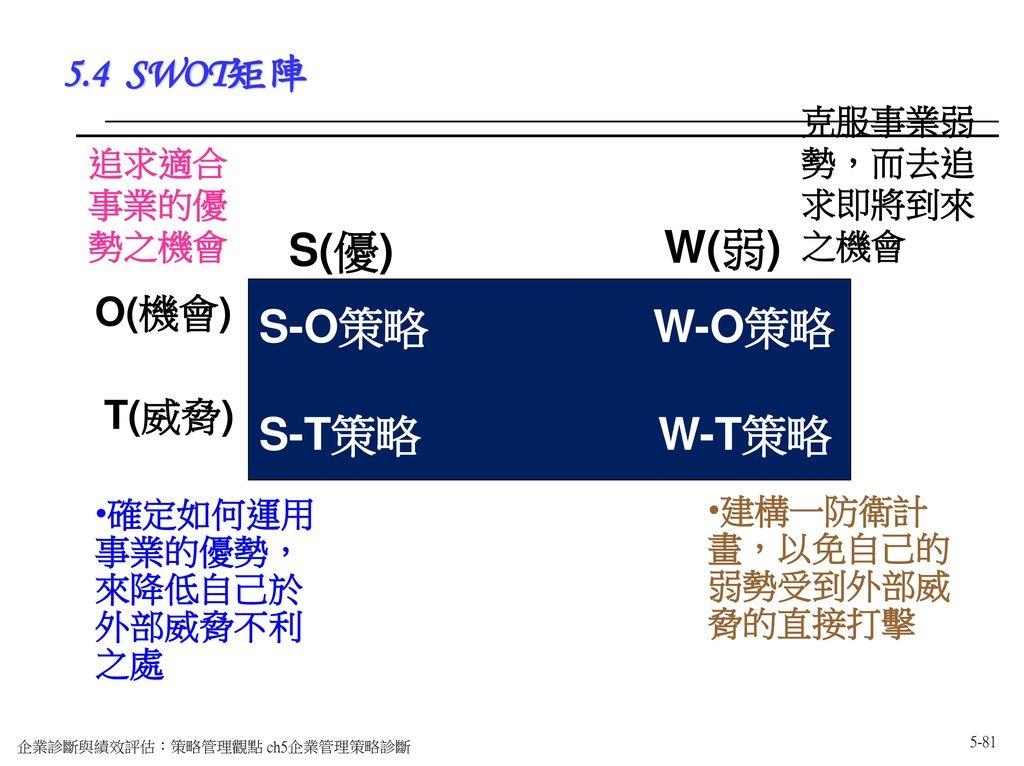 S(優) W(弱) S-O策略 W-O策略 S-T策略 W-T策略 5.4 SWOT矩陣 O(機會) T(威脅)