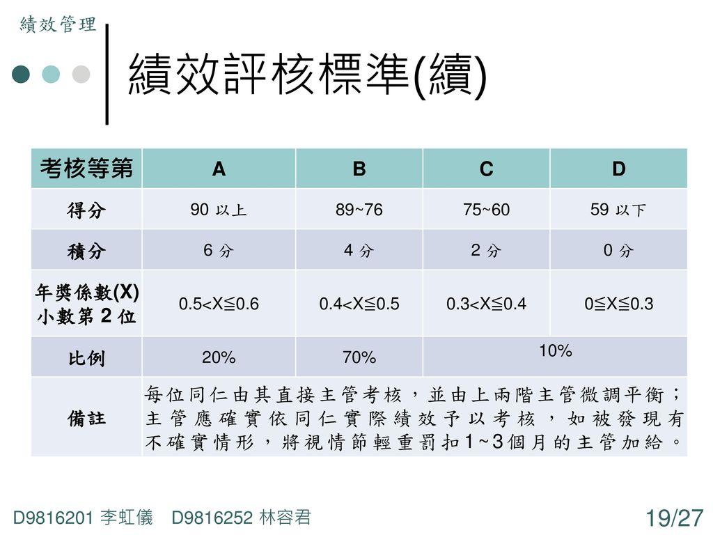 績效評核標準(續) 考核等第 績效管理 A B C D 得分 積分 年獎係數(X) 小數第 2 位 比例 備註