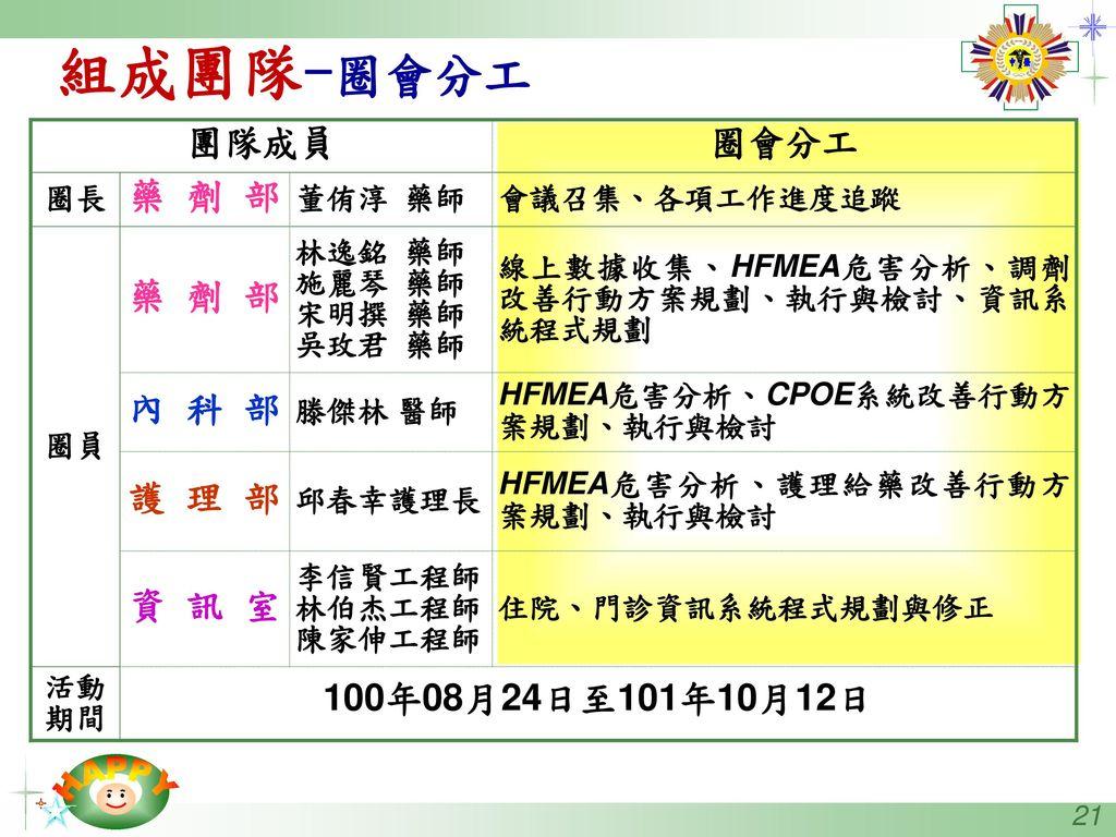 組成團隊-圈會分工 團隊成員 圈會分工 藥 劑 部 內 科 部 護 理 部 資 訊 室 100年08月24日至101年10月12日 圈長