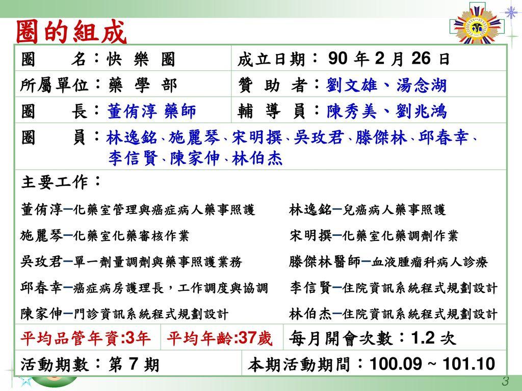 圈的組成 圈 名:快 樂 圈 成立日期: 90 年 2 月 26 日 所屬單位:藥 學 部 贊 助 者:劉文雄、湯念湖 圈 長:董侑淳 藥師