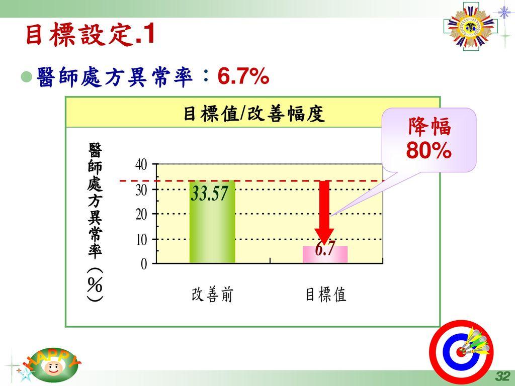 目標設定.1 醫師處方異常率:6.7% 降幅80% 目標值/改善幅度 醫師處方異常率(%)