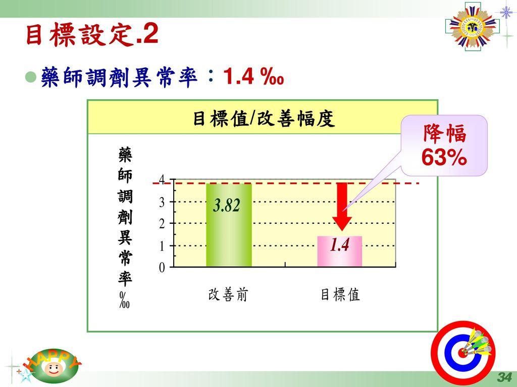 目標設定.2 藥師調劑異常率:1.4 ‰ 降幅63% 目標值/改善幅度 藥 師 調 劑 異 常 率 ‰